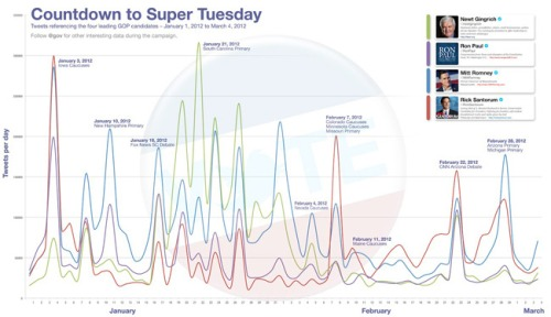 Twitter-super-tuesday_web