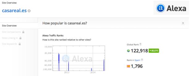 casareal.es ranking Alexa