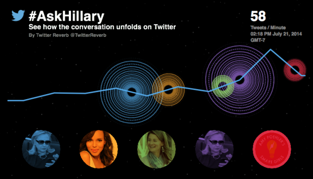 Twitter Data Hillary Clinton