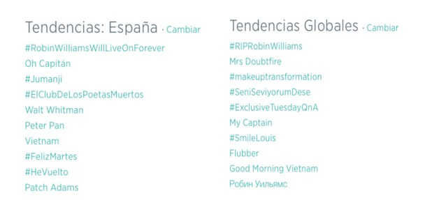 Robin Williams Trending Topic Global